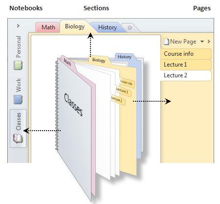 0005.Image1_OneNoteOrganizingStructure